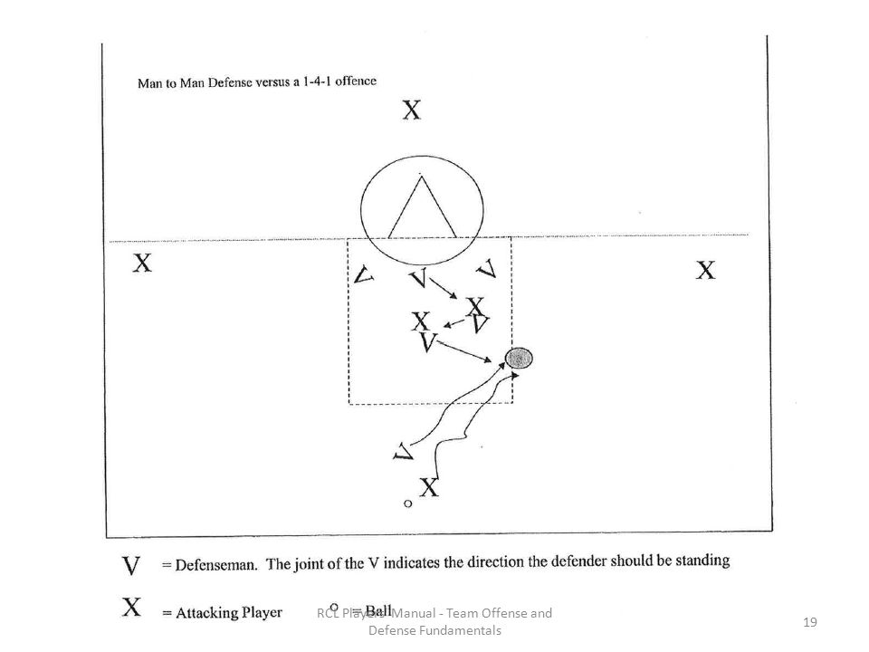 RCL Players Manual - Team Offense and Defense Fundamentals 19