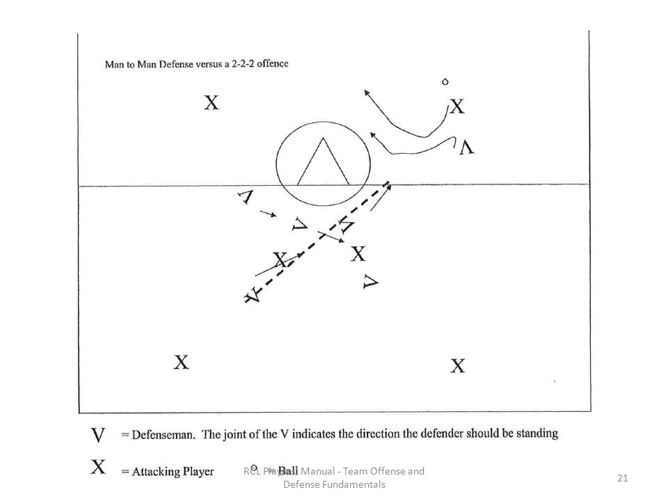 RCL Players Manual - Team Offense and Defense Fundamentals 21