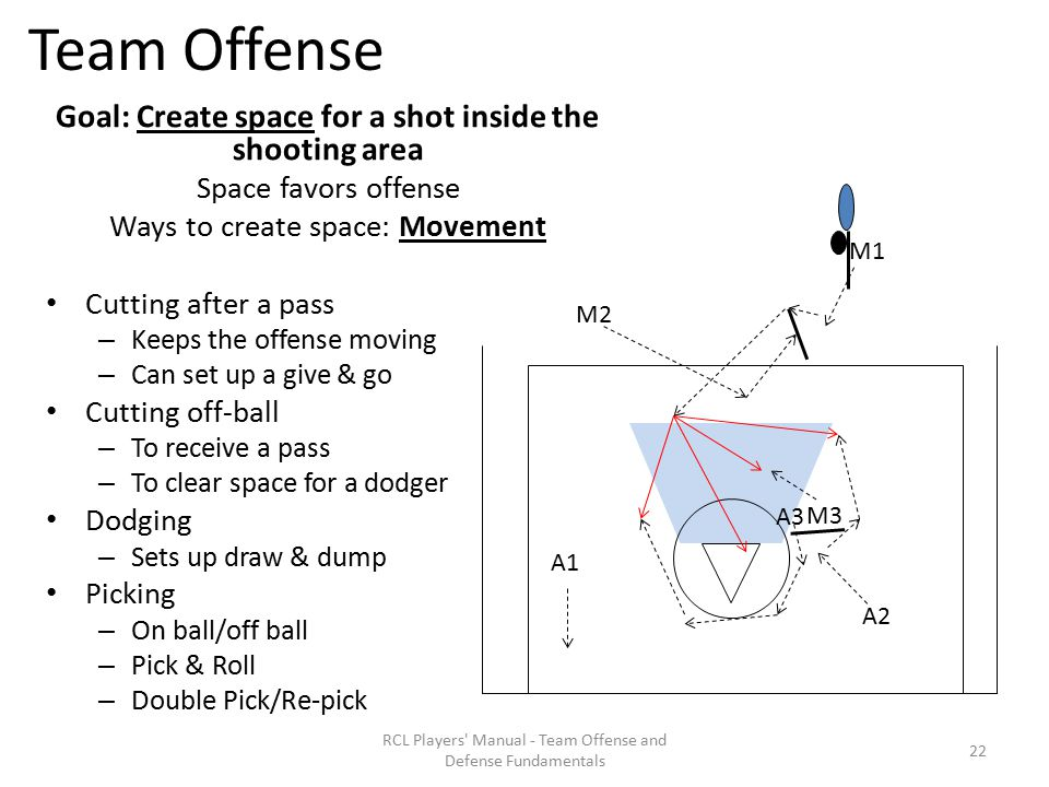 Team Offense Goal: Create space for a shot inside the shooting area Space favors offense Ways to create space: Movement Cutting after a pass – Keeps the offense moving – Can set up a give & go Cutting off-ball – To receive a pass – To clear space for a dodger Dodging – Sets up draw & dump Picking – On ball/off ball – Pick & Roll – Double Pick/Re-pick RCL Players Manual - Team Offense and Defense Fundamentals A1 M1 M2 A2 M3 A3 22