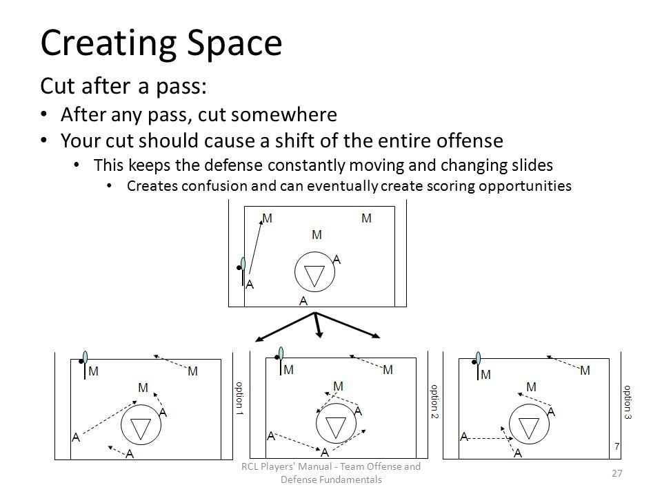 Creating Space RCL Players Manual - Team Offense and Defense Fundamentals Cut after a pass: After any pass, cut somewhere Your cut should cause a shift of the entire offense This keeps the defense constantly moving and changing slides Creates confusion and can eventually create scoring opportunities 27