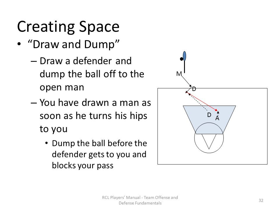 Creating Space Draw and Dump – Draw a defender and dump the ball off to the open man – You have drawn a man as soon as he turns his hips to you Dump the ball before the defender gets to you and blocks your pass RCL Players Manual - Team Offense and Defense Fundamentals A M D D 32