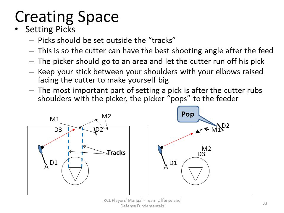 Creating Space Setting Picks – Picks should be set outside the tracks – This is so the cutter can have the best shooting angle after the feed – The picker should go to an area and let the cutter run off his pick – Keep your stick between your shoulders with your elbows raised facing the cutter to make yourself big – The most important part of setting a pick is after the cutter rubs shoulders with the picker, the picker pops to the feeder RCL Players Manual - Team Offense and Defense Fundamentals M1 A M2 D1 D2 D3 Tracks M1 A M2 D1 D2 D3 Pop 33
