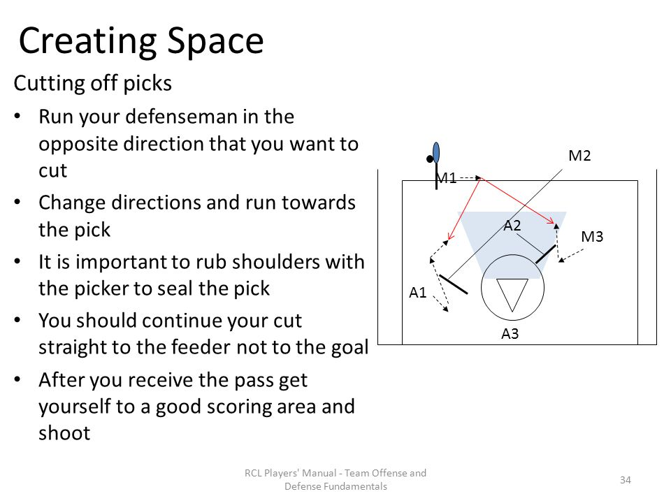 Creating Space Cutting off picks Run your defenseman in the opposite direction that you want to cut Change directions and run towards the pick It is important to rub shoulders with the picker to seal the pick You should continue your cut straight to the feeder not to the goal After you receive the pass get yourself to a good scoring area and shoot RCL Players Manual - Team Offense and Defense Fundamentals A1 M2 M1 A3 M3 A2 34