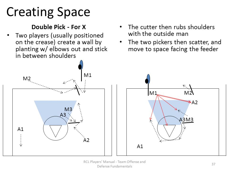 Creating Space Double Pick - For X Two players (usually positioned on the crease) create a wall by planting w/ elbows out and stick in between shoulders The cutter then rubs shoulders with the outside man The two pickers then scatter, and move to space facing the feeder RCL Players Manual - Team Offense and Defense Fundamentals A1 M1 M2 A2 M3 A3 A1 M1 M2 A2 M3 A3 37