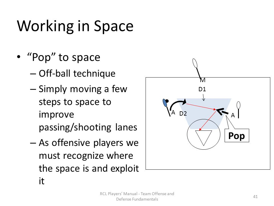 Working in Space Pop to space – Off-ball technique – Simply moving a few steps to space to improve passing/shooting lanes – As offensive players we must recognize where the space is and exploit it RCL Players Manual - Team Offense and Defense Fundamentals M D2 A D1 A Pop 41