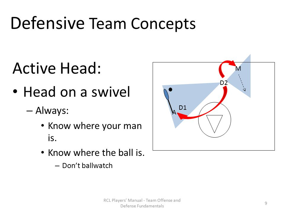 Defensive Team Concepts Active Head: Head on a swivel – Always: Know where your man is.