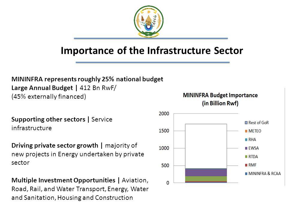 Bugesera International Airport Value of Project Est.