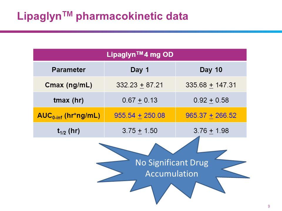 Lipaglyn TM pharmacokinetic data 9 Lipaglyn TM 4 mg OD ParameterDay 1Day 10 Cmax (ng/mL)332.23 + 87.21335.68 + 147.31 tmax (hr)0.67 + 0.130.92 + 0.58