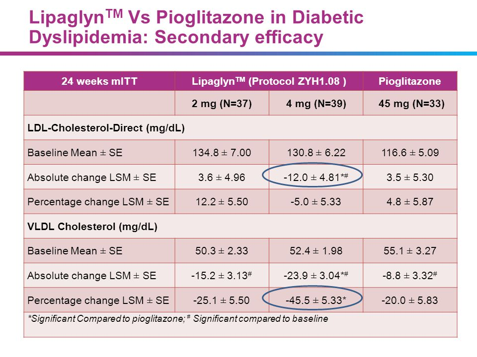 Lipaglyn TM Vs Pioglitazone in Diabetic Dyslipidemia: Secondary efficacy 24 weeks mITTLipaglyn TM (Protocol ZYH1.08 )Pioglitazone 2 mg (N=37)4 mg (N=3