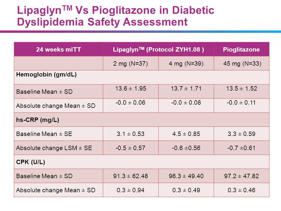 Lipaglyn TM Vs Pioglitazone in Diabetic Dyslipidemia Safety Assessment 24 weeks mITTLipaglyn TM (Protocol ZYH1.08 )Pioglitazone 2 mg (N=37)4 mg (N=39)