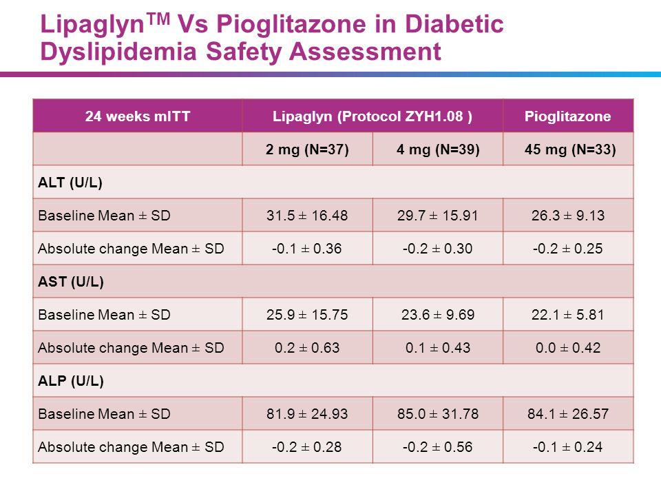 Lipaglyn TM Vs Pioglitazone in Diabetic Dyslipidemia Safety Assessment 24 weeks mITTLipaglyn (Protocol ZYH1.08 )Pioglitazone 2 mg (N=37)4 mg (N=39) 45