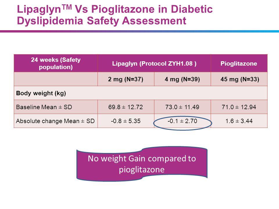 Lipaglyn TM Vs Pioglitazone in Diabetic Dyslipidemia Safety Assessment 24 weeks (Safety population) Lipaglyn (Protocol ZYH1.08 )Pioglitazone 2 mg (N=3