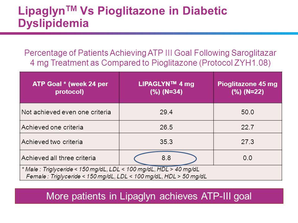 Lipaglyn TM Vs Pioglitazone in Diabetic Dyslipidemia ATP Goal * (week 24 per protocol) LIPAGLYN TM 4 mg (%) (N=34) Pioglitazone 45 mg (%) (N=22) Not a