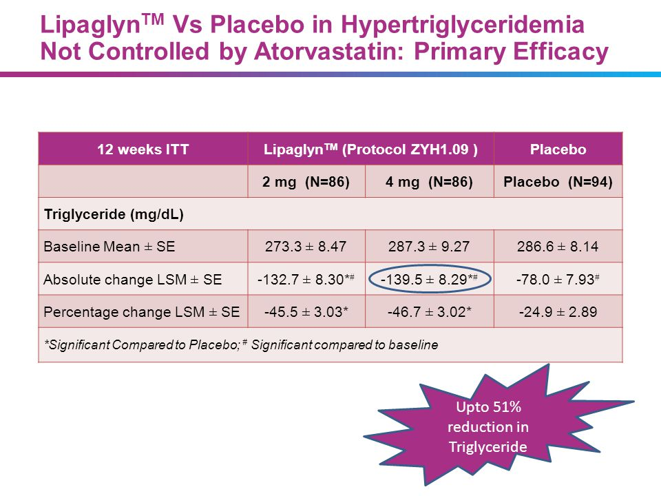 Lipaglyn TM Vs Placebo in Hypertriglyceridemia Not Controlled by Atorvastatin: Primary Efficacy 12 weeks ITTLipaglyn TM (Protocol ZYH1.09 )Placebo 2 m
