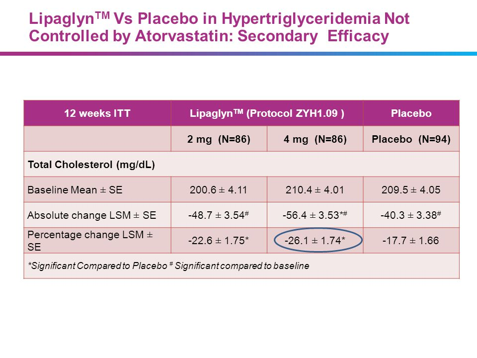 Lipaglyn TM Vs Placebo in Hypertriglyceridemia Not Controlled by Atorvastatin: Secondary Efficacy 12 weeks ITTLipaglyn TM (Protocol ZYH1.09 )Placebo 2
