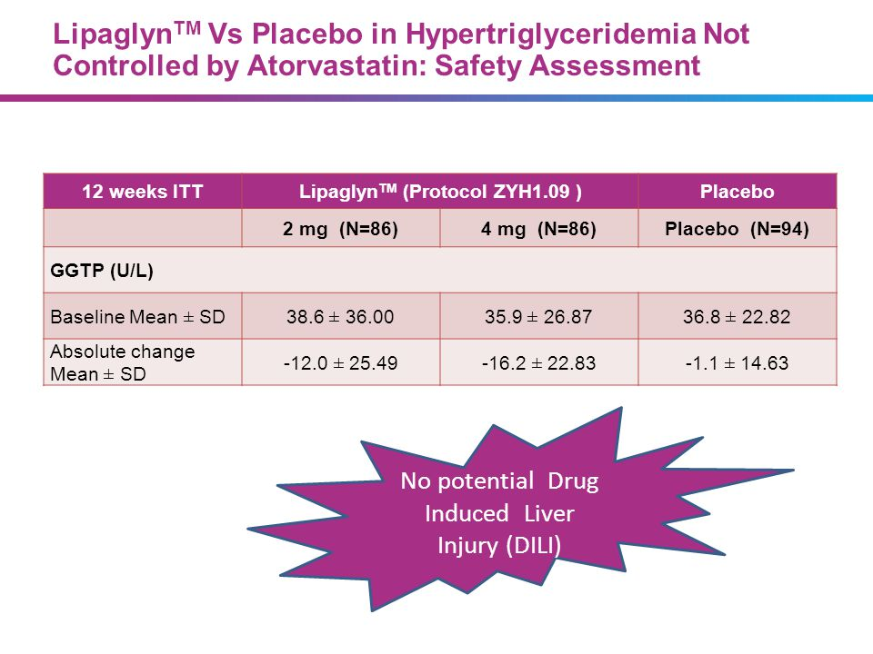 Lipaglyn TM Vs Placebo in Hypertriglyceridemia Not Controlled by Atorvastatin: Safety Assessment 12 weeks ITTLipaglyn TM (Protocol ZYH1.09 )Placebo 2
