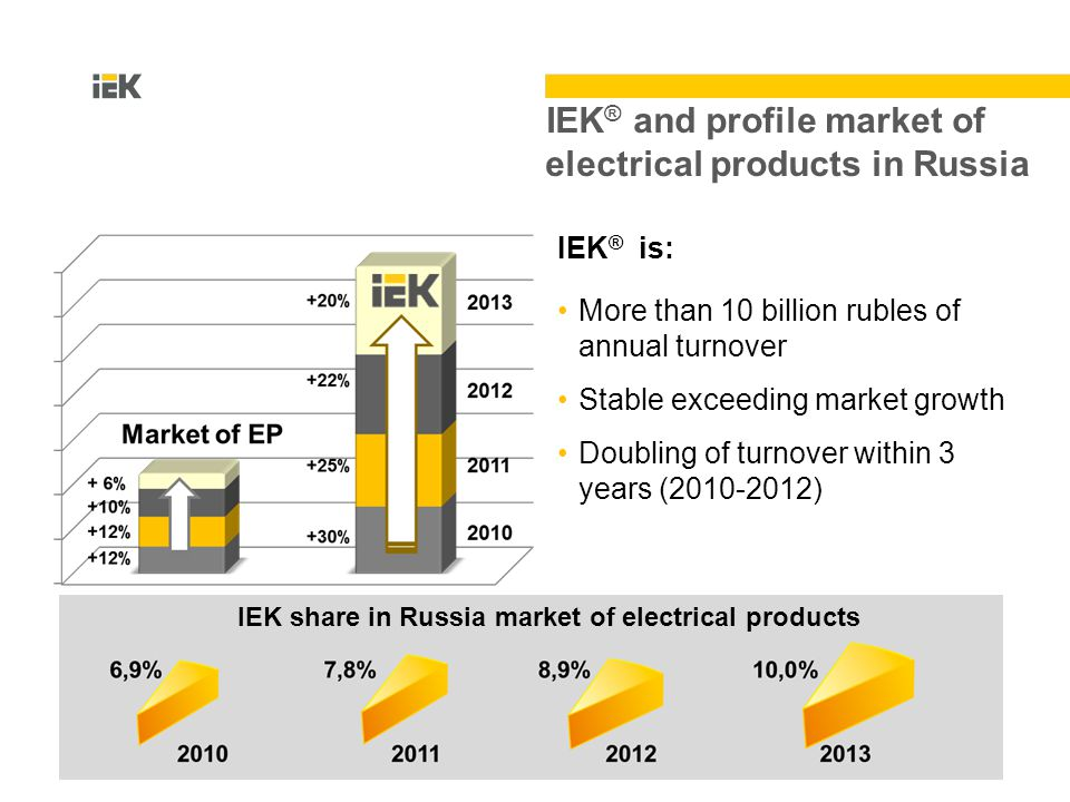 IEK share in Russia market of electrical products IEK ® and profile market of electrical products in Russia IEK ® is: More than 10 billion rubles of annual turnover Stable exceeding market growth Doubling of turnover within 3 years (2010-2012)