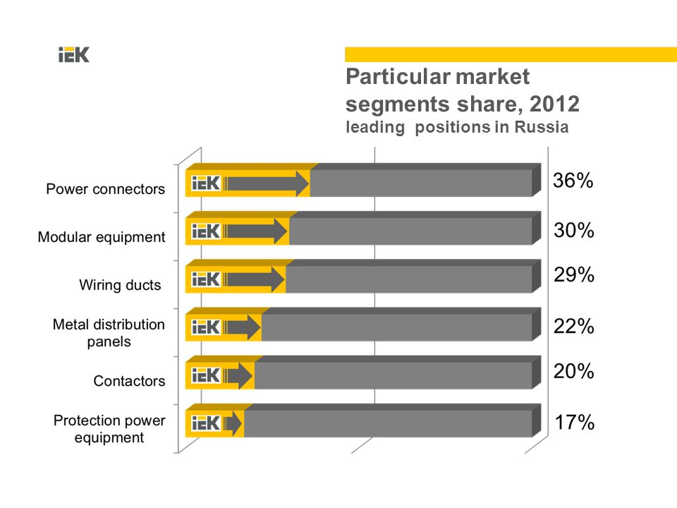 Particular market segments share, 2012 leading positions in Russia