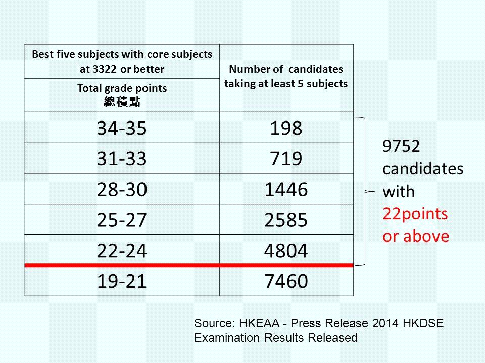 2014 Entry Total no. of applicants: 63,915 Source: JUPAS A1-A3 Decisive 2012 : 86.31% 2013 : 83.80% Band A 87.12%