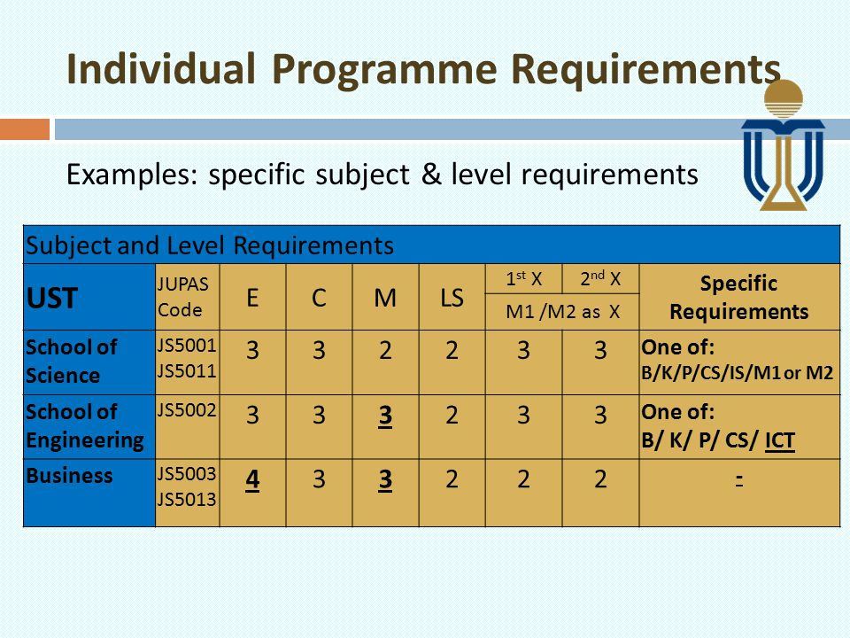 Individual Programme Requirements Examples: specific level requirements CityUMinimum Level Required ECMLSOne elective (excluding ApL) JS1001 CB Level