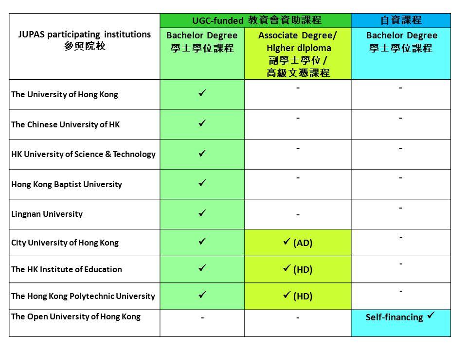  Joint University Programmes Admissions System  「大學聯合招生辦法」  http://www.jupas.edu.hk/ http://www.jupas.edu.hk/