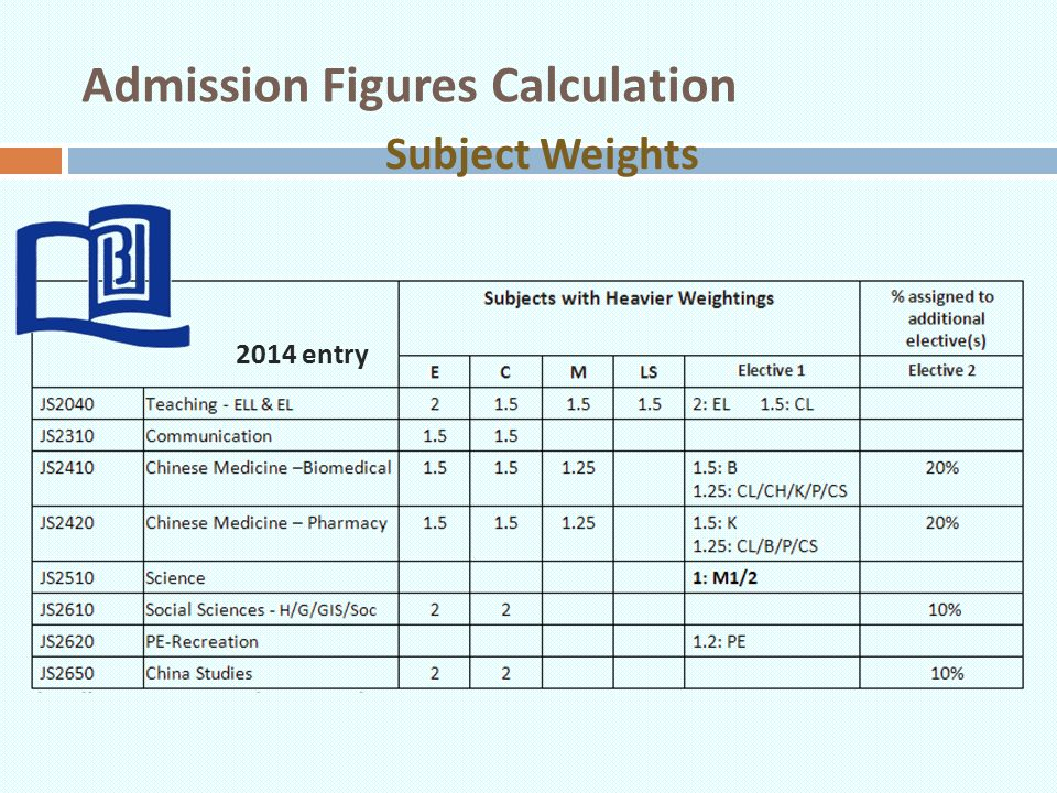 Admission Figures Calculation Subject Weights