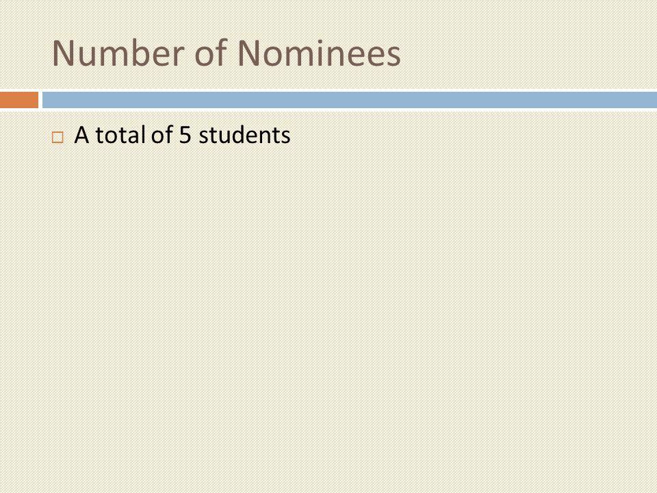 Level of Achievements a) International b) Regional c) School