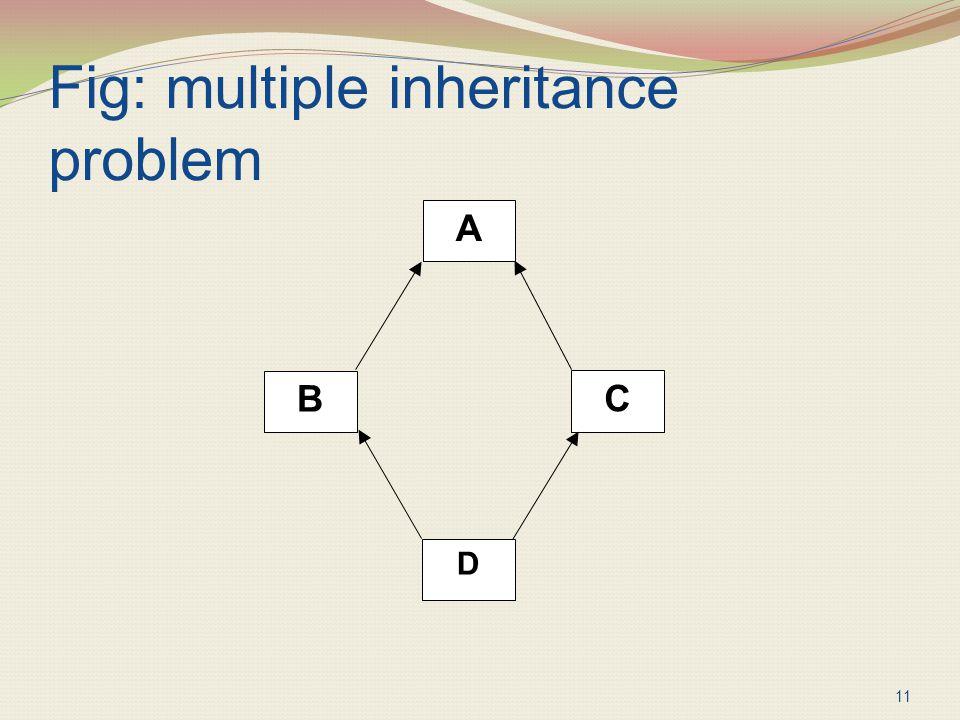 Fig: multiple inheritance problem 11 A C B D