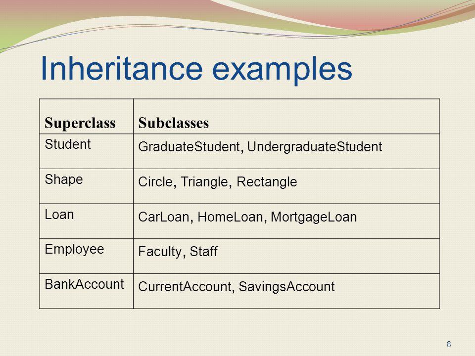 Inheritance examples SuperclassSubclasses Student GraduateStudent, UndergraduateStudent Shape Circle, Triangle, Rectangle Loan CarLoan, HomeLoan, Mort