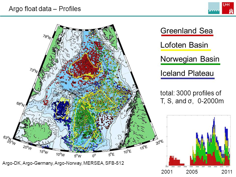 5 Argo float data – Profiles Greenland Sea Lofoten Basin Norwegian Basin Iceland Plateau total: 3000 profiles of T, S, and σ, 0-2000m Argo-DK, Argo-Germany, Argo-Norway, MERSEA, SFB-512 2001 2005 2011