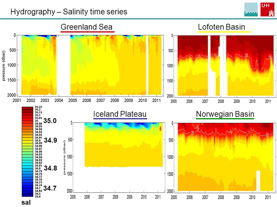 7 35.0 34.9 34.8 34.7 sal Hydrography – Salinity time series Greenland Sea Iceland PlateauNorwegian Basin Lofoten Basin