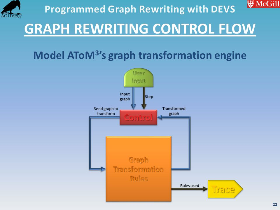 '07 GRAPH REWRITING CONTROL FLOW Model AToM 3 's graph transformation engine Input graph Step Send graph to transform Transformed graph Rules used 22