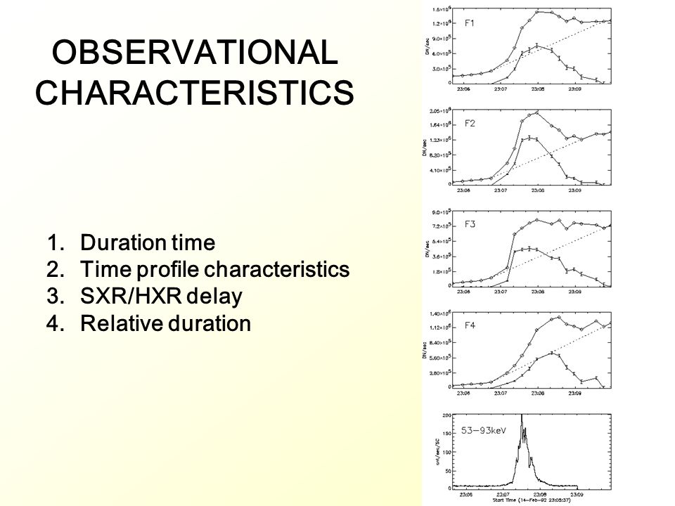 OBSERVATIONAL CHARACTERISTICS 1.Duration time 2.Time profile characteristics 3.SXR/HXR delay 4.Relative duration