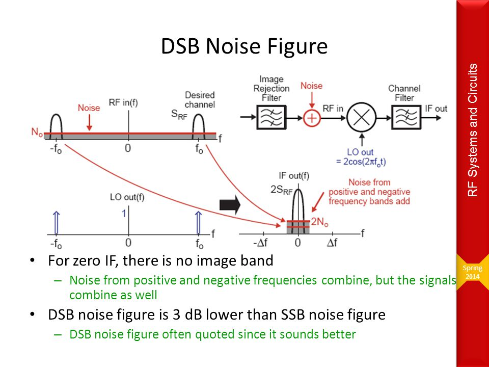 For zero IF, there is no image band – Noise from positive and negative frequencies combine, but the signals combine as well DSB noise figure is 3 dB l