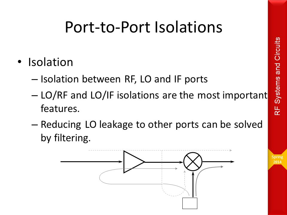 Port-to-Port Isolations RF IF LO Isolation – Isolation between RF, LO and IF ports – LO/RF and LO/IF isolations are the most important features. – Red