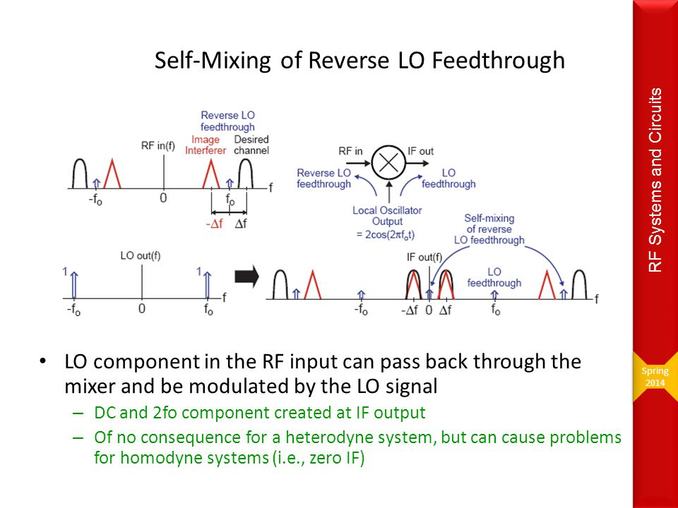 Self-Mixing of Reverse LO Feedthrough LO component in the RF input can pass back through the mixer and be modulated by the LO signal – DC and 2fo comp