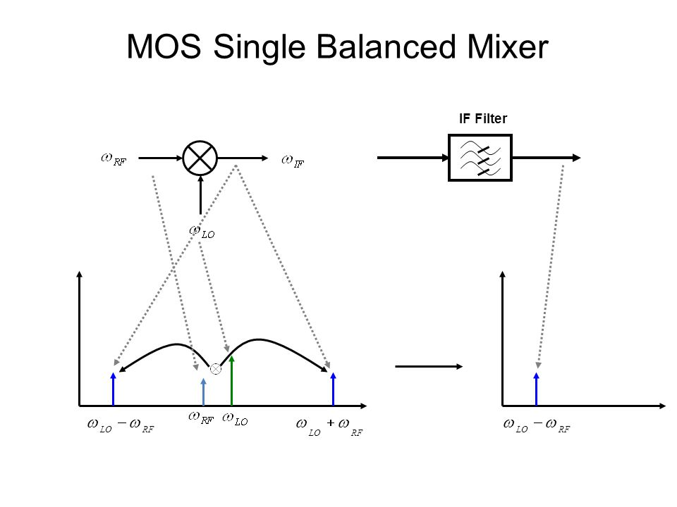 IF Filter  LORF   LORF  LORF  MOS Single Balanced Mixer