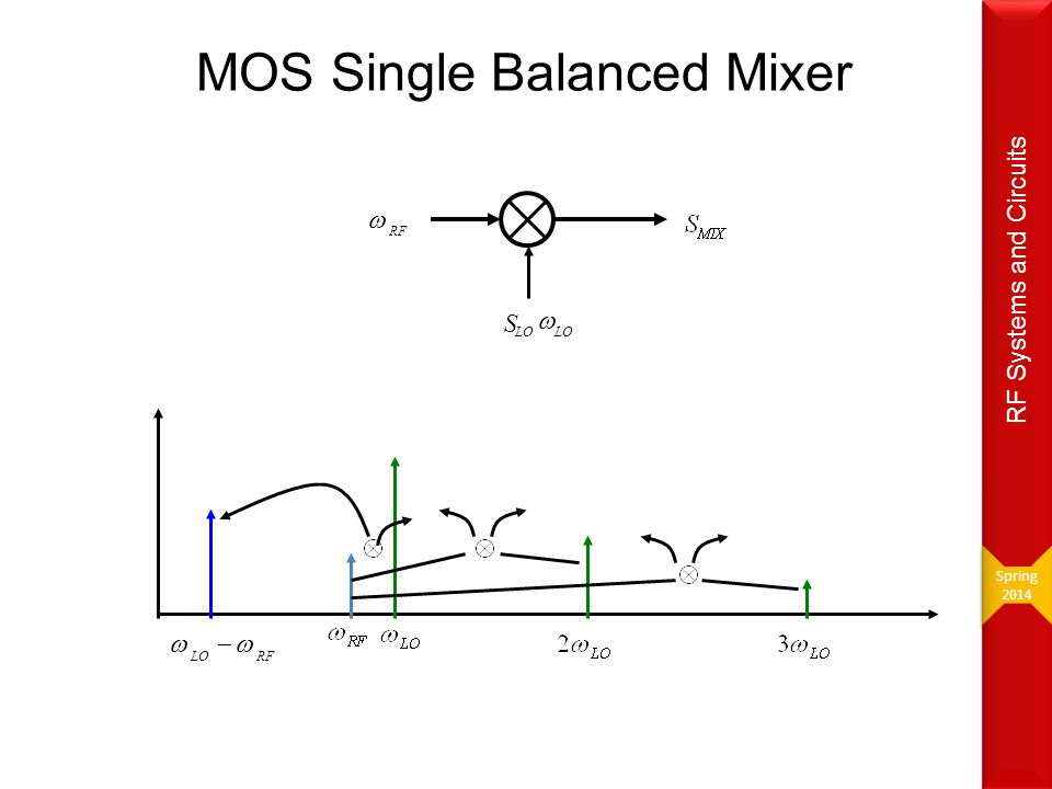 RF  S LO  RF  MOS Single Balanced Mixer Spring 2014 Spring 2014 RF Systems and Circuits