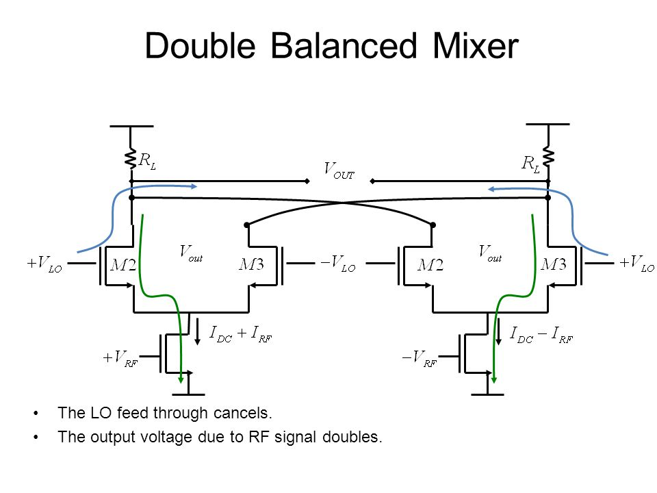 Double Balanced Mixer The LO feed through cancels. The output voltage due to RF signal doubles.