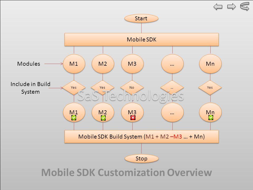 Start Mobile SDK M1 M2 M3 Mn … … Yes No … … Yes Mobile SDK Build System (M1 + M2 –M3 … + Mn) M1 M2 M3 Mn … … Stop Modules Include in Build System Mobile SDK Customization Overview SaS Technologies