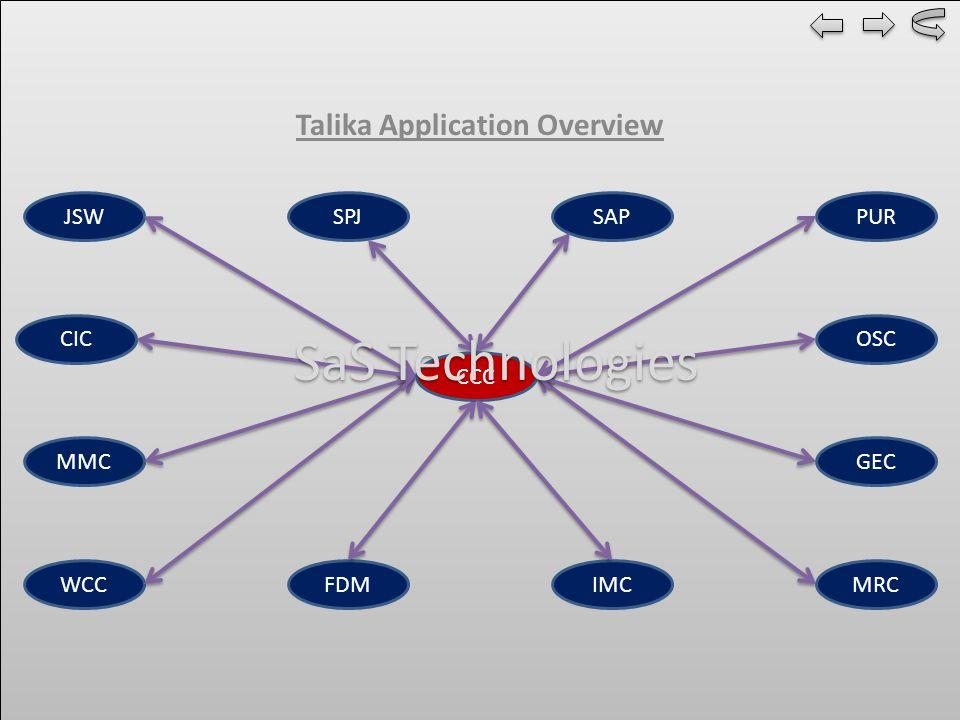 Talika Application Overview JSW CIC MMC WCCFDM SPJSAPPUR GEC IMC OSC CCC MRC SaS Technologies