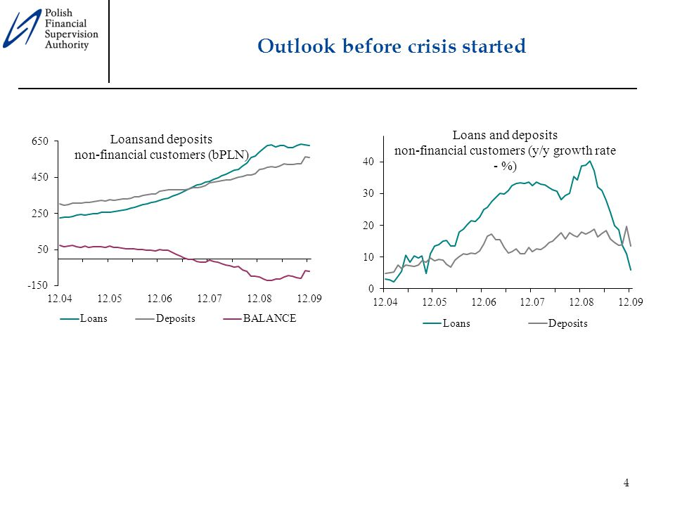 4 Outlook before crisis started