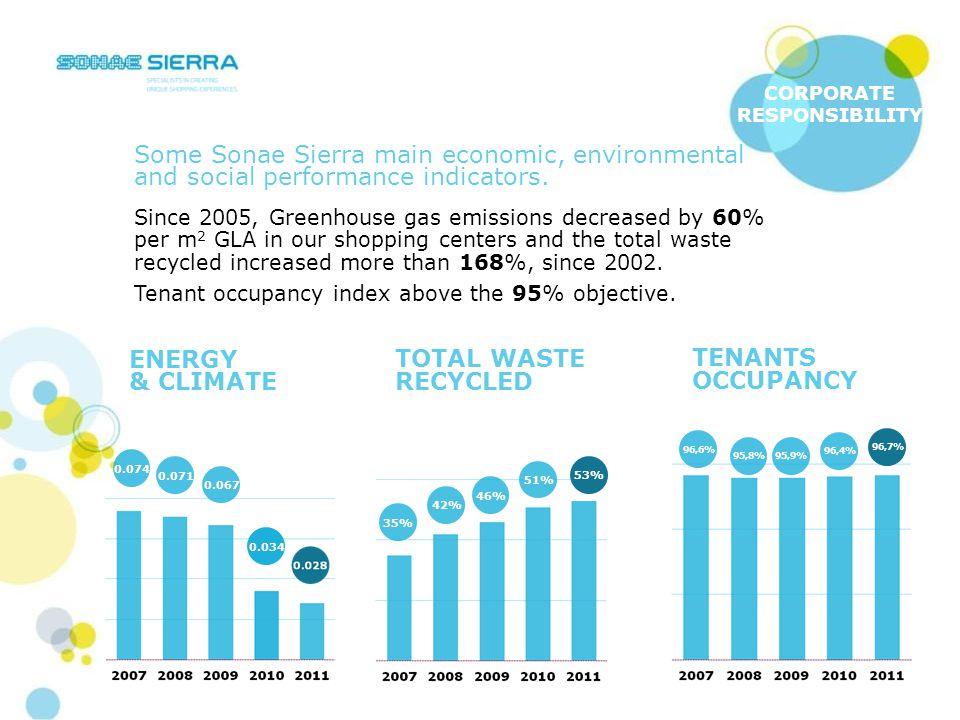 Sustainability at Sonae Sierra River Plaza Mall