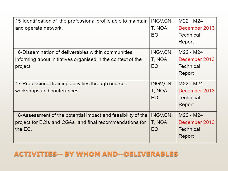 ACTIVITIES-- BY WHOM AND--DELIVERABLES 15-Identification of the professional profile able to maintain and operate network.