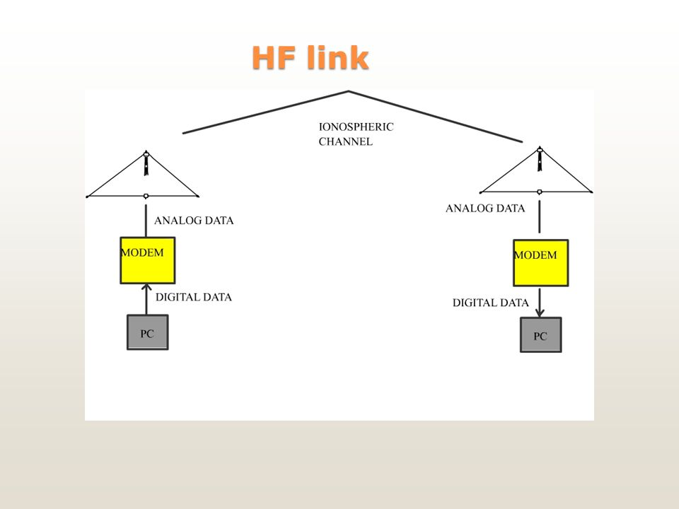 HF link