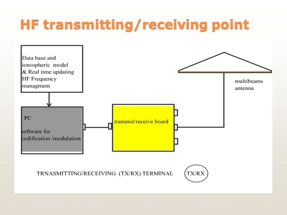 HF transmitting/receiving point