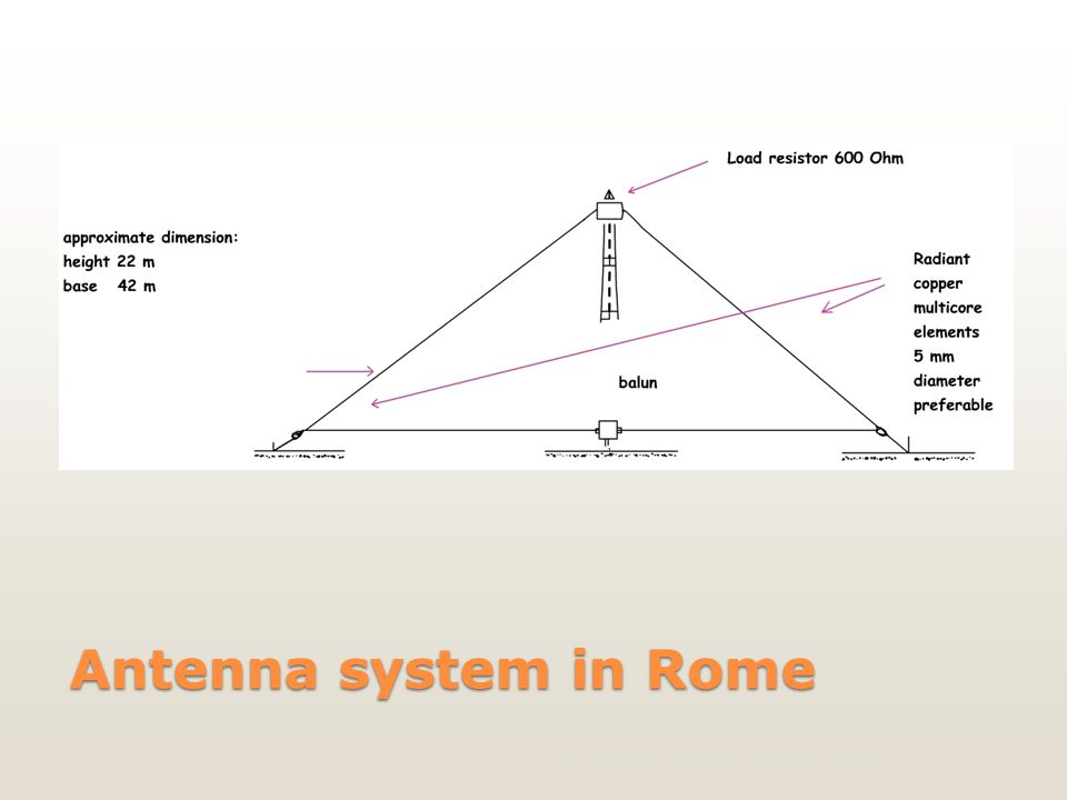 Antenna system in Rome