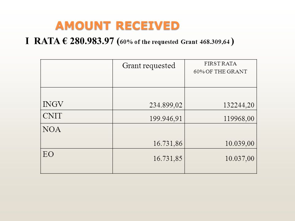AMOUNT RECEIVED AMOUNT RECEIVED Grant requested FIRST RATA 60% OF THE GRANT INGV , ,20 CNIT , ,00 NOA , ,00 EO , ,00 I RATA € ( 60% of the requested Grant ,64 )