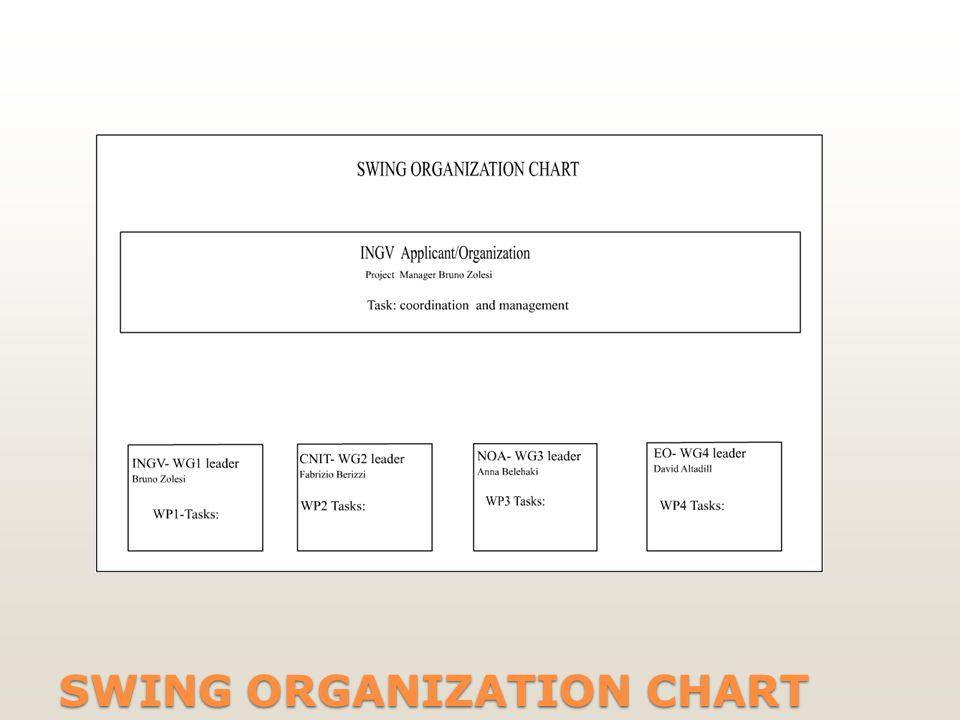 SWING ORGANIZATION CHART