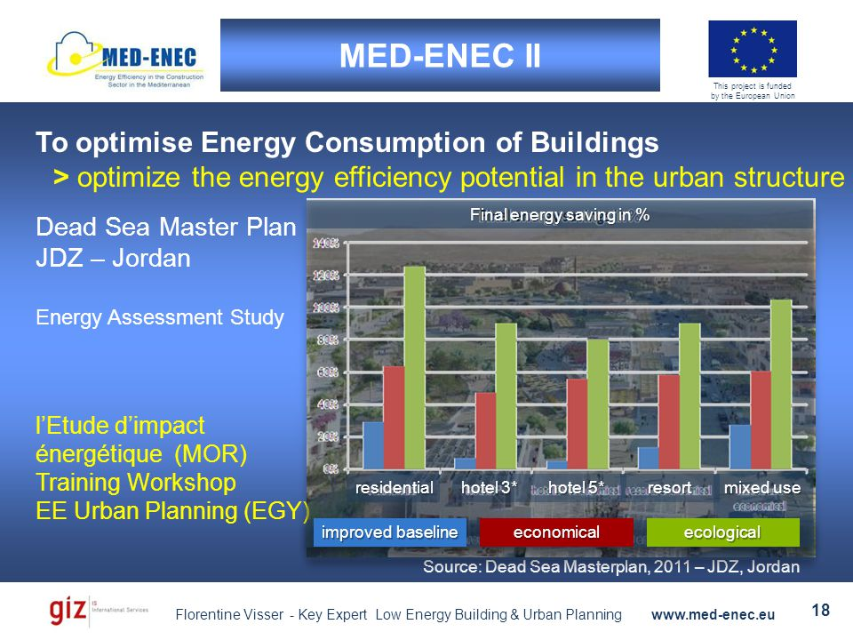 Florentine Visser - Key Expert Low Energy Building & Urban Planning www.med-enec.eu 18 This project is funded by the European Union MED-ENEC II To optimise Energy Consumption of Buildings > optimize the energy efficiency potential in the urban structure Source: Dead Sea Masterplan, 2011 – JDZ, Jordan l'Etude d'impact énergétique (MOR) Training Workshop EE Urban Planning (EGY) Dead Sea Master Plan JDZ – Jordan Energy Assessment Study residential economical improved baseline hotel 3* hotel 5* resort mixed use Final energy saving in % ecological